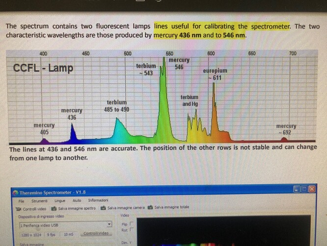 CFL Spectrum Lines